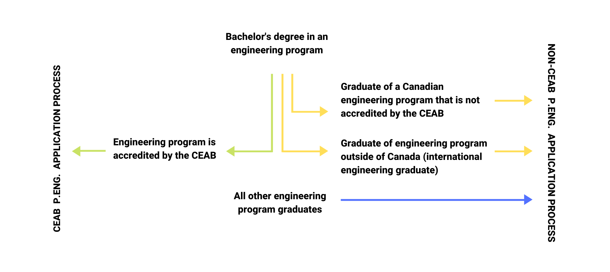Diagram of CEAB-Accredited Engineering Program and Non-CEAB Accredited Engineering Program